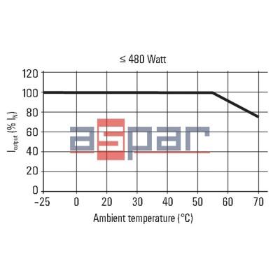 switch-mode power supply unit, 24 V, PROeco 480W 24VDC 20A